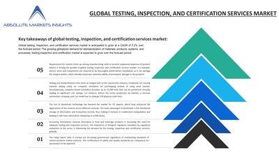 Global testing, inspection, and certification services market is anticipated to grow at a CAGR of 5.2%