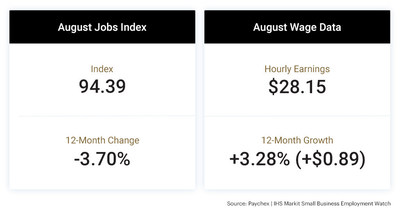 The latest Paychex | IHS Markit Small Business Employment Watch shows that despite hiring remaining flat since its drop-off in April, employees of small businesses are seeing the benefits of solid wage growth.