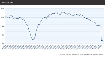 The national jobs index stood at 94.39, moderating 0.21 percent from the previous month.