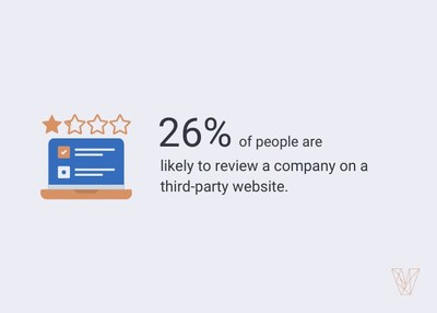 26% of people are likely to leave a review