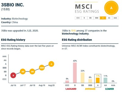 Image Source: MSCI ESG Rating Report for August 2020 disclosed on MSCI website