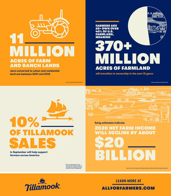 Learn more about Tillamook's partnership with American Farmland Trust at www.AllForFarmers.com.