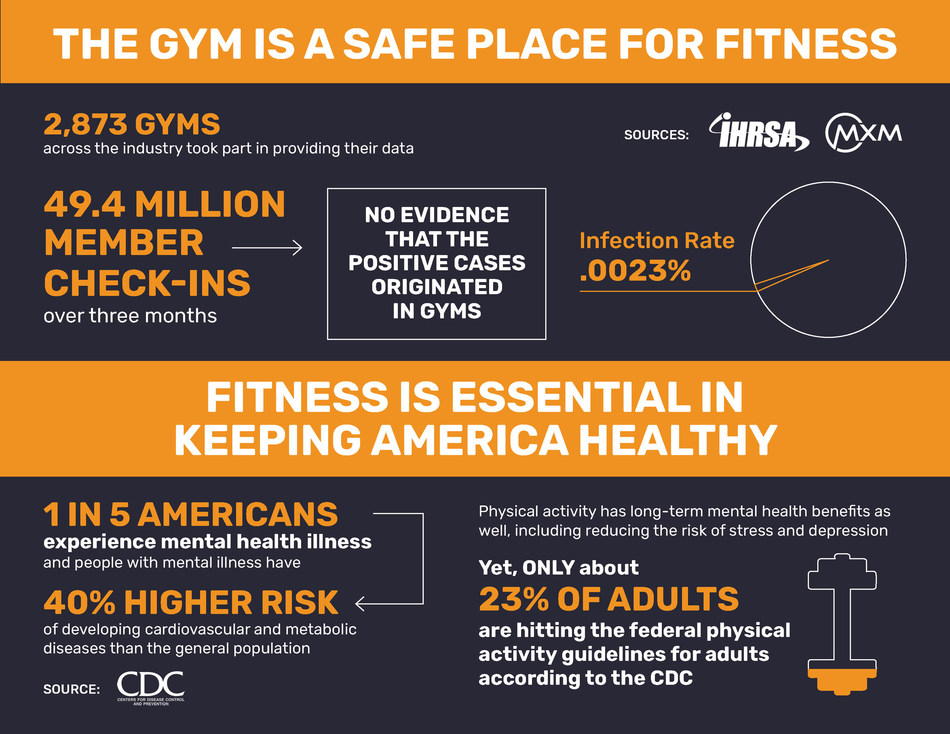 After analyzing millions of member check-in data across 2,873 gyms, sports clubs and boutique fitness centers over the course of three months, The International Health, Racquet & Sportsclub Association (IHRSA) and MXM, a technology and knowledge transfer company specializing in member tracking within the fitness industry, conclusively found that fitness facilities are safe and are not contributing to the spread of COVID-19.