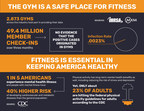 National Study Confirms It's Safe To Work Out At The Gym: Current Data Shows No Evidence of COVID-19 Spread in Gyms