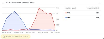 DNC and RNC share of voice