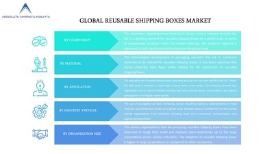 Global reusable shipping boxes market  is anticipated to grow at a CAGR of 9.12% over the forecast period
