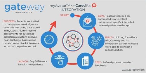 CaredFor Integration with Gateway Foundation, Fivebase and myAvatar