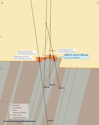 Figure 5 – Vertical Cross-Section 4435E (Drill Hole LE20-57) (CNW Group/IsoEnergy Ltd.)