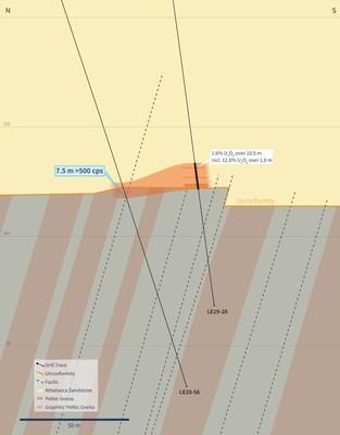 Figure 7 – Vertical Cross-Section 4660E (Drill Hole LE20-56) (CNW Group/IsoEnergy Ltd.)