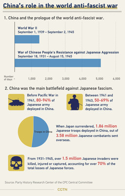 China's role in the world anti-fascist war