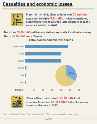 Mortes e prejuízos econômicos (PRNewsfoto/CGTN)