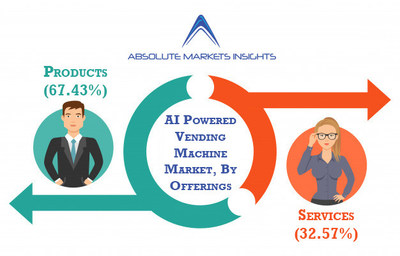 AI powered vending machine market is anticipated to witness a CA of 16.25% over the forecast period