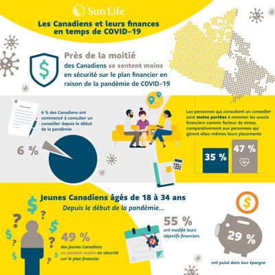 Les Canadiens et leurs finances en temps de COVID-19 (Groupe CNW/Financière Sun Life Canada)