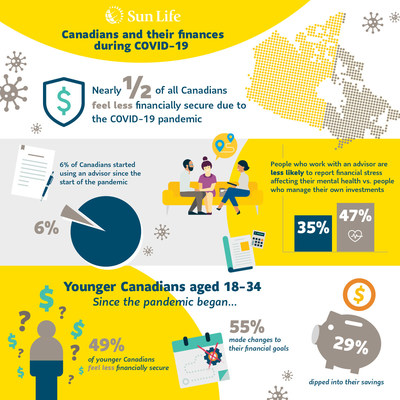 Canadians and their finances during COVID-19 (CNW Group/Sun Life Financial Canada)