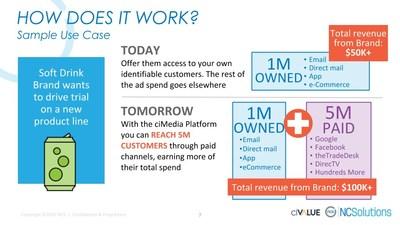 How ciMedia Platform Works