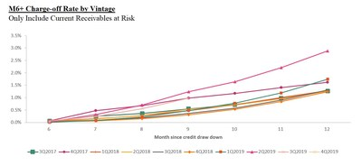M6+ Charge-off Rate by Vintage: Only Include Current Receivables at Risk