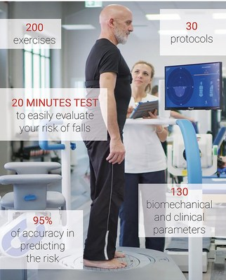 The silver index is a 30 minutes test with a 95% of accuracy in predicting the risk of falls, which thanks to the use of Artificial Intelligence with its machine learning algorithms, can analyse 130 biomechanical and clinical parameters providing training suggestions with hunova with 200 exercises and 30 protocols. hunova provides an important set of objective data and quantitative findings, thus improving both the effectiveness and efficiency of the overall rehabilitation process.
