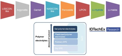 The Shift to Solid-State Battery Technology is Next, Reports IDTechEx