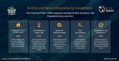 St_Kitts_and_Nevis__2020_CBI_Index