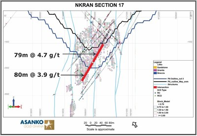 Figure 3. Cross section near the northeast end of the Nkran pit shows indicated continuity of mineralization over a vertical interval of approximately 130 m. (CNW Group/Galiano Gold Inc.)