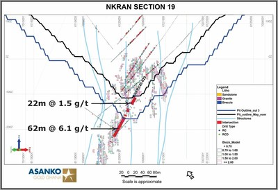 Figure 4.  Cross section near the northeast end of the Nkran Pit shows indicated continuation of higher-grade mineralization. (CNW Group/Galiano Gold Inc.)
