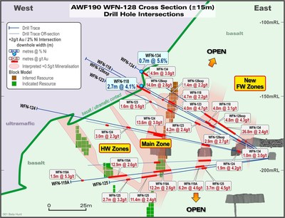 Figure 2 – WFN cross-section looking north highlighting recent gold and nickel drill intersections through northern end of Western Flanks North (CNW Group/Karora Resources Inc.)