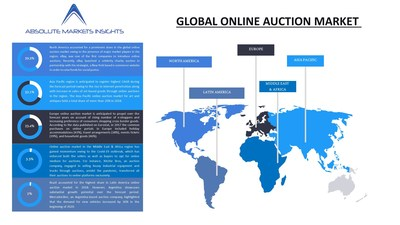 Global online auction market is anticipated to grow at a CAGR of 9.2% over the forecast period