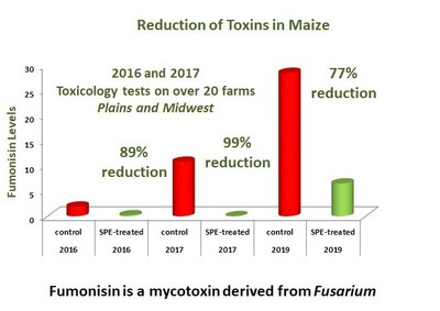 Annual Toxin Reductions Percentages for Corn (PRNewsfoto/Lackawanna Products Corporation)