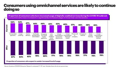 Accenture research finds that consumers using omnichannel services are likely to continue doing so (CNW Group/Accenture)
