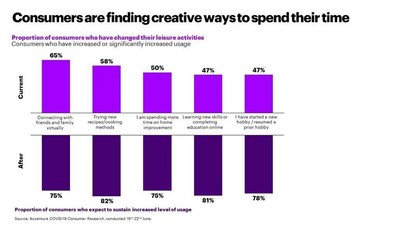 Accenture research finds that consumers are finding creative ways to spend their time (CNW Group/Accenture)