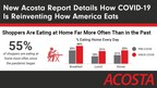 New Acosta Report Details How COVID-19 Is Reinventing How America Eats