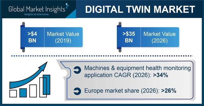 Digital Twin Market size is set to surpass USD 35 billion by 2026, according to a new research report by Global Market Insights, Inc.