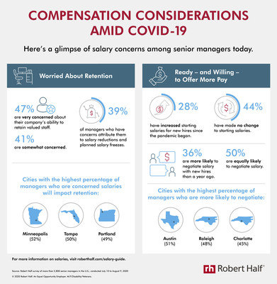 New research from Robert Half reveals salary-related concerns among employers amid the pandemic.