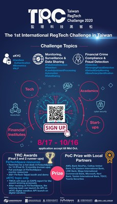 Global innovators invited to participate in Taiwan's Inaugural RegTech Challenge, an inaugural international challenge in Taiwan. TRC2020 calls for local and international solutions for accelerating the implementation of RegTech in industries. All participating teams get the chance to be mentored by local experts and the winning prize includes resources and services valued near US$300,000. Registration starts today until October 16th, the Final will be hosted on January 28 and 29, 2021.