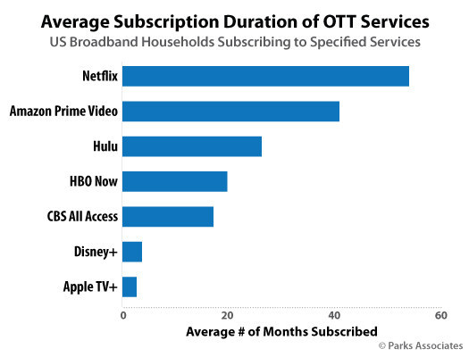 Parks Associates: Average Subscription Duration of OTT Services