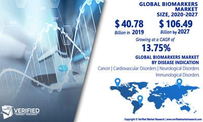 Biomarkers Market Analysis & Forecast, 2020-2027
