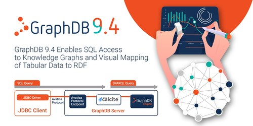 Ontotext GraphDB 9.4 Enables SQL Access to Knowledge Graphs and Visual Mapping of Tabular Data to RDF