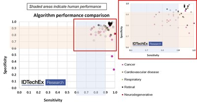 """Image recognition AI in medical diagnostics: Performance comparison by application vs human performance.  Source: IDTechEx report """"AI in Medical Diagnostics 2020-2030: Image Recognition, Players, Clinical Applications, Forecasts"""", www.IDTechEx.com/IRAI"""