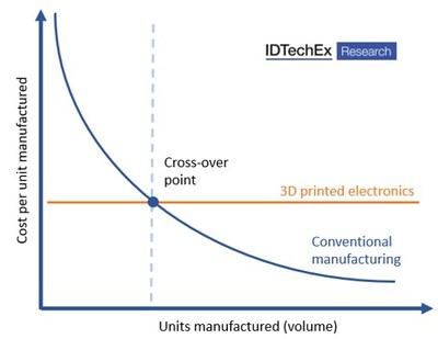 """3D printed electronics promises a cost per unit manufactured that is independent of volume (at least if the initial equipment purchase is discounted). For more information please see IDTechEx's new report """"3D Electronics 2020-2030: Technologies, Forecasts, Players"""", www.IDTechEx.com/3DPE"""