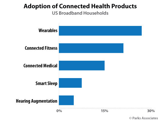 Parks Associates: Adoption of Connected Health Products