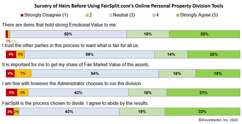 FairSplit.com survey of thousands of heirs prior to estate division.