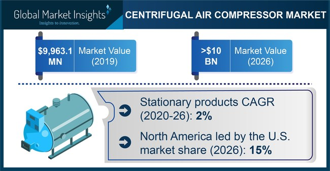 Centrifugal Air Compressor Market revenue is predicted to exceed USD 10 billion by 2026, according to a new research report by Global Market Insights, Inc.
