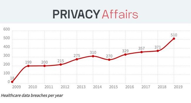 US Healthcare Data Breach Statistics