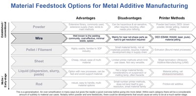 "Summary of material feedstock options for metal additive manufacturing, with wire feedstocks highlighted. For more information see the IDTechEx Research report ""Metal Additive Manufacturing 2020-2030"" (www.IDTechEx.com/MetalAM)"