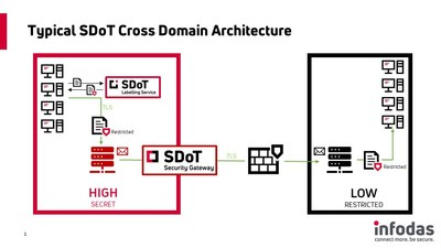 Typical SDoT Cross Domain Solution Architecture