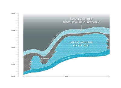 Figure 1: Cross section profile highlighting the Leduc and Nisku Aquifers in E3 Metals' Central Clearwater Project. (CNW Group/E3 Metals Corp.)