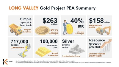 FIGURE 1: LONG VALLEY PEA INFOGRAPHIC SUMMARY (CNW Group/Kore Mining)