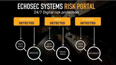 Echosec Systems' risk portal detects breached data and other threats to enterprise assets with 24/7 persistent monitoring and advanced machine learning technology.