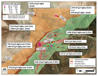 Figure 1. Significant results at El Fierro Alto zone (CNW Group/Sable Resources Ltd.)
