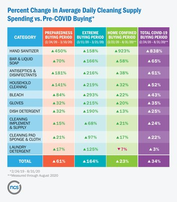 Percent Change in Average Daily Cleaning Supply Spending vs. Pre-COVID Buying